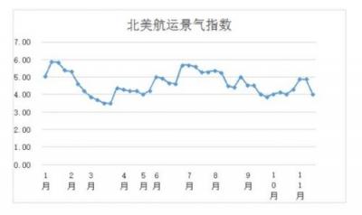 第四十六周北美航运集装箱景气指数