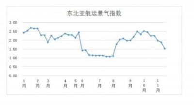 第四十六周东北亚航运景气指数