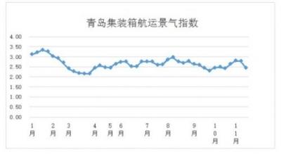 第四十六周青岛集装箱航运景气指数