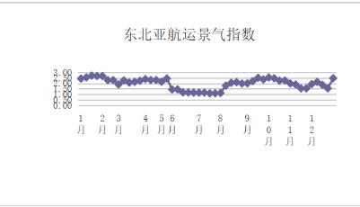 第五十二周东北亚航运景气指数