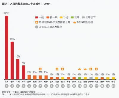 青島上榜最受外國人青睞的20大入境消費城市