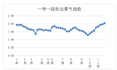 第四十七周一带一路航运景气指数