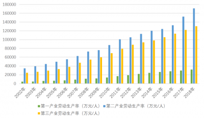 基岩資本與武漢大學聯合發布2019年《中國宏觀經濟報告》