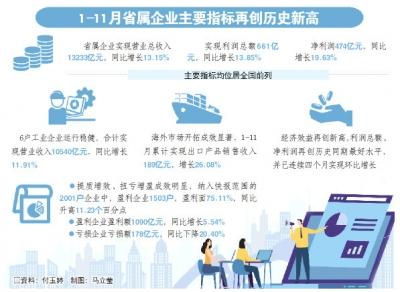 1-11月山東省屬企業主要指標再創新高
