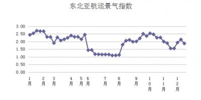 第五十周東北亞航運景氣指數