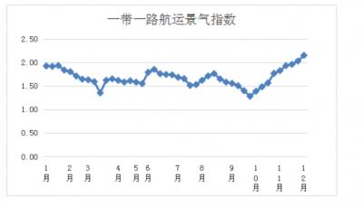 第四十八周一带一路航运景气指数