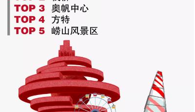 大數據繪制國慶假期青島旅游地圖