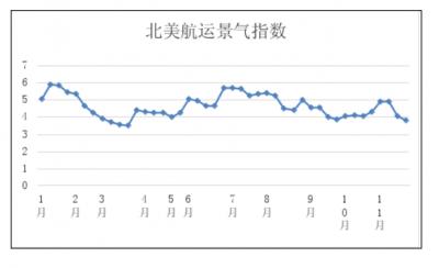 第四十七周东北亚航运景气指数