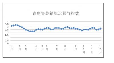 第四十八周青島集裝箱航運景氣指數
