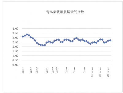 第四十九周青岛集装箱航运景气指数