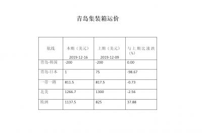 青島集裝箱運價