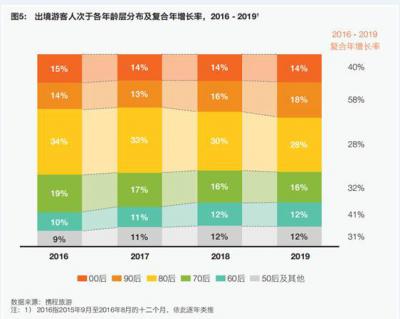 """出境游新趋势:90、00后""""小镇青年""""增长最快"""