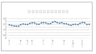 第四十七周青岛集装箱航运景气指数