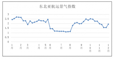 第四十八周東北亞航運景氣指數