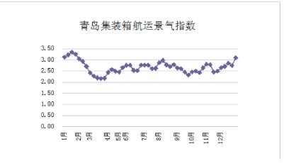 第五十二周青岛集装箱航运景气指数
