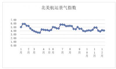 第四十九周北美航运集装箱景气指数