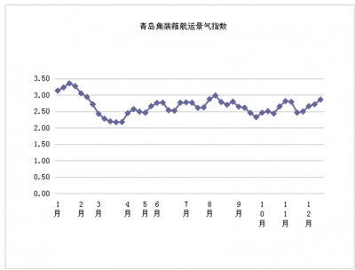 第五十周青島集裝箱航運景氣指數