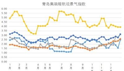 """航运市场以""""稳""""为主,市场复苏或可待——从青岛集装箱航运指数看2019航运市场"""