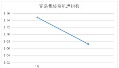 第二周青岛集装箱航运景气指数