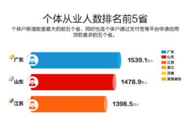 山东省稳就业成绩单亮眼:个体经济解决了1478.9万人就业,位居全国第二