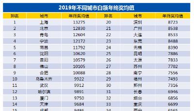 青岛白领年终奖平均为12604元 主要用于孝敬长辈