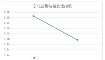第二周东北亚航运景气指数