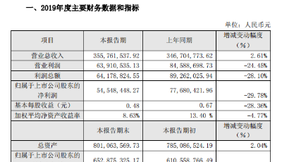 伟隆股份业绩快报:2019年度净利润5454.84万 同比下降29.78%