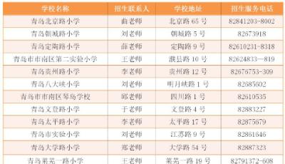 周知:青岛市南区启动2020年中小学招生入学服务(附各校咨询电话)