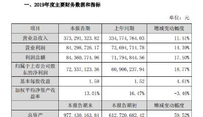 国林科技业绩快报:2019年营收3.73亿元 净利润7233万元同比增长18.77%