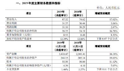 青农商行业绩快报:2019年净利润28.25亿元 同比增长16.78%