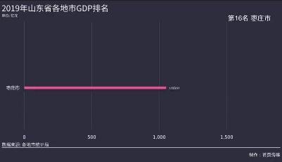 2019年山东省各地市GDP排名