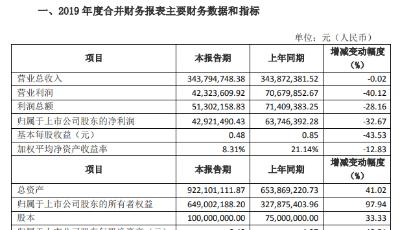 惠城环保业绩快报:2019年净利润4292万元 同比减少32.67%
