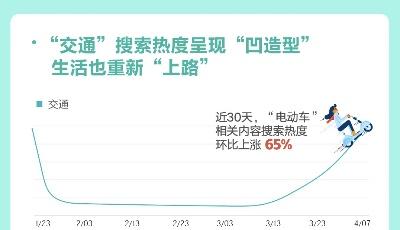 """百度發布""""武漢重啟""""搜索大數據:交通出行搜索熱度上升115%、復工證明上漲320%"""
