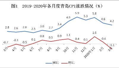 一季度青岛市CPI同比上涨4.9%  食品烟酒类贡献率高达88.8%