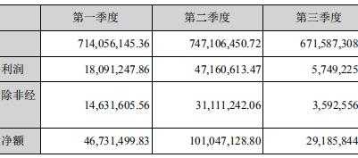 軟控股份:2019年度凈利潤7804萬元 同比增長124.95%