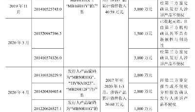 敏芯专利诉讼缠身仍拟IPO,歌尔否认恶意诉讼公司