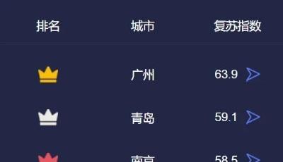 青島排名第二!經濟復蘇城市排行榜出爐