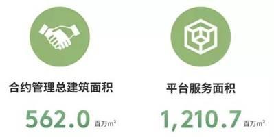 好物业 好社区 | 花样年彩生活集团荣获2020中国物业服务百强企业TOP6