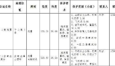 青岛公示全市地震监测设施与地震观测环境保护范围