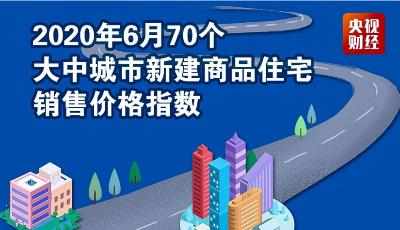 最新70城房价来了!  来看青岛房价是涨还是跌?