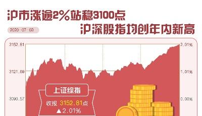 沪市涨逾2%站稳3100点 四大股指均创年内新高