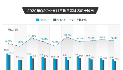 数读│2020二季度人才流动趋势:招聘需求环比上升超75%,一线城市求职热度高