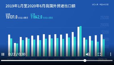 數讀│6月我國進口、出口均實現正增長