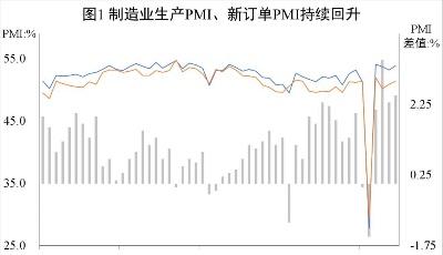 青银智库观察丨供需持续回暖,小大发快3承压较大 ——6月PMI数据简评