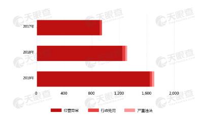【數據】315晚會曝光的產業鏈數據合集:海參養殖企業山東最多