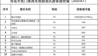 青岛免门票首日!12家A级旅游景区迎客3.1万人次!