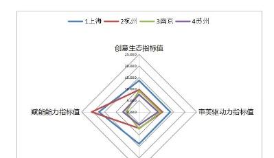 中國城市文化創意指數公布 誰是排行榜里的C位