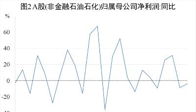 青银智库观察丨大发快3盈利与经济增长真的强关联吗?