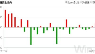 MSCI中国指数纳入三只A股,8月31日收盘生效!QFII减持医药股,透露什么信号?