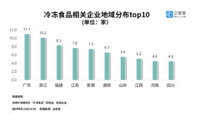 """数读│冷冻食品频""""中招"""":上半年相关企业新增11.7万家,同比上涨13.6%"""